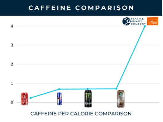 Chart comparing popular energy drinks and sodas to mocha shots