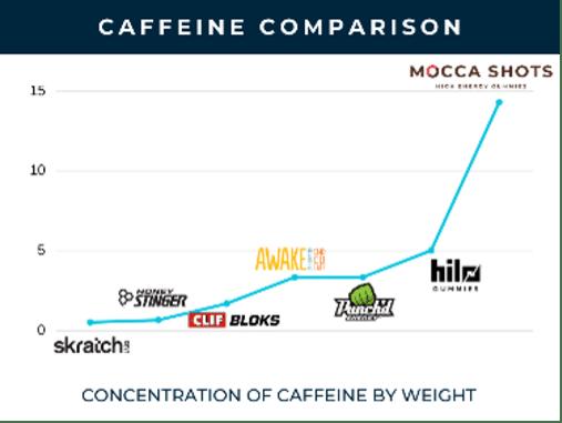 Caffeine-Comparison